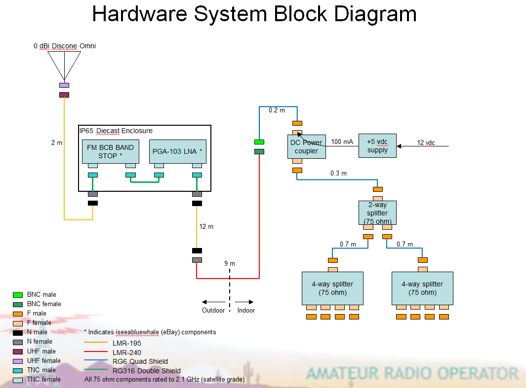 Two Way Radio Block Diagram 2 Wire Diagrams Omap 5 For The Multireceiver Project Wireless Jon Basic Audio Amplifier This Evening I